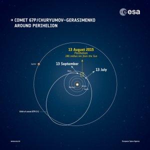 Illustration de l'orbite de la comète étudiée par Rosetta et Philae. Copyright ESA
